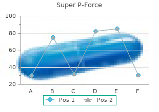 buy super p-force online from canada
