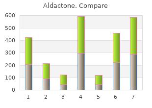 cheap aldactone line