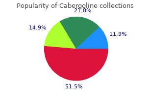 cabergoline 0.25mg low cost