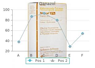 cheap danazol 200 mg with visa