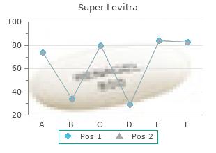 order 80 mg super levitra otc