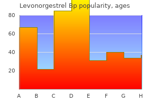 purchase levonorgestrel discount