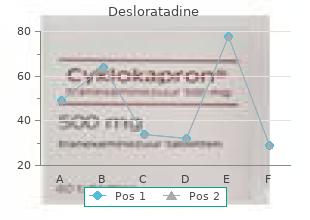 trusted 5mg desloratadine