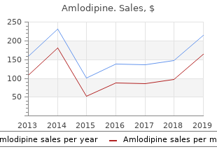 cheap amlodipine online amex