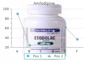 purchase discount amlodipine online