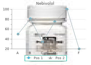 buy nebivolol 2.5mg